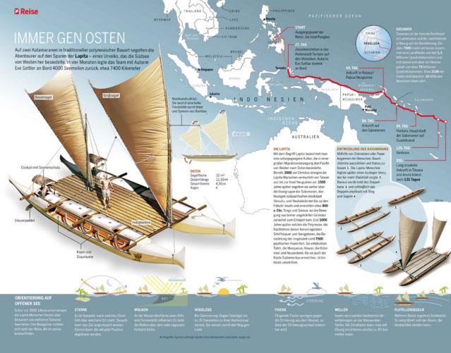 Suedsee Infografik